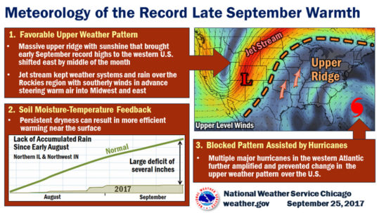 meteorology of the record late september warmth